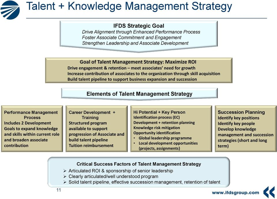 acquisition Build talent pipeline to support business expansion and succession Elements of Talent Management Strategy Performance Management Process Includes 2 Development Goals to expand knowledge