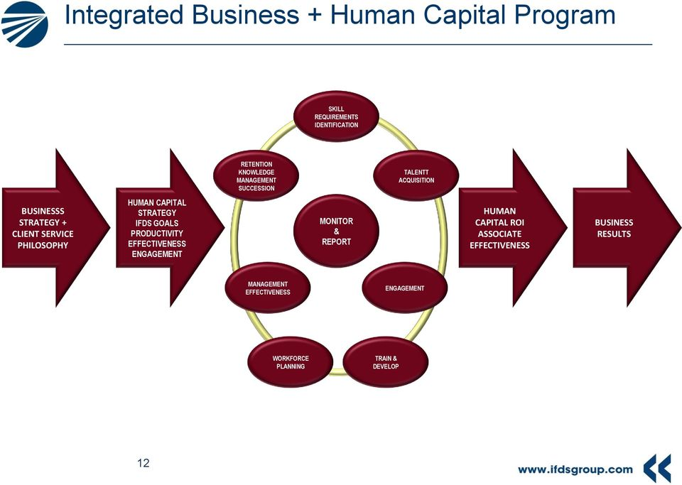 CAPITAL STRATEGY IFDS GOALS PRODUCTIVITY EFFECTIVENESS ENGAGEMENT MONITOR & REPORT HUMAN CAPITAL ROI