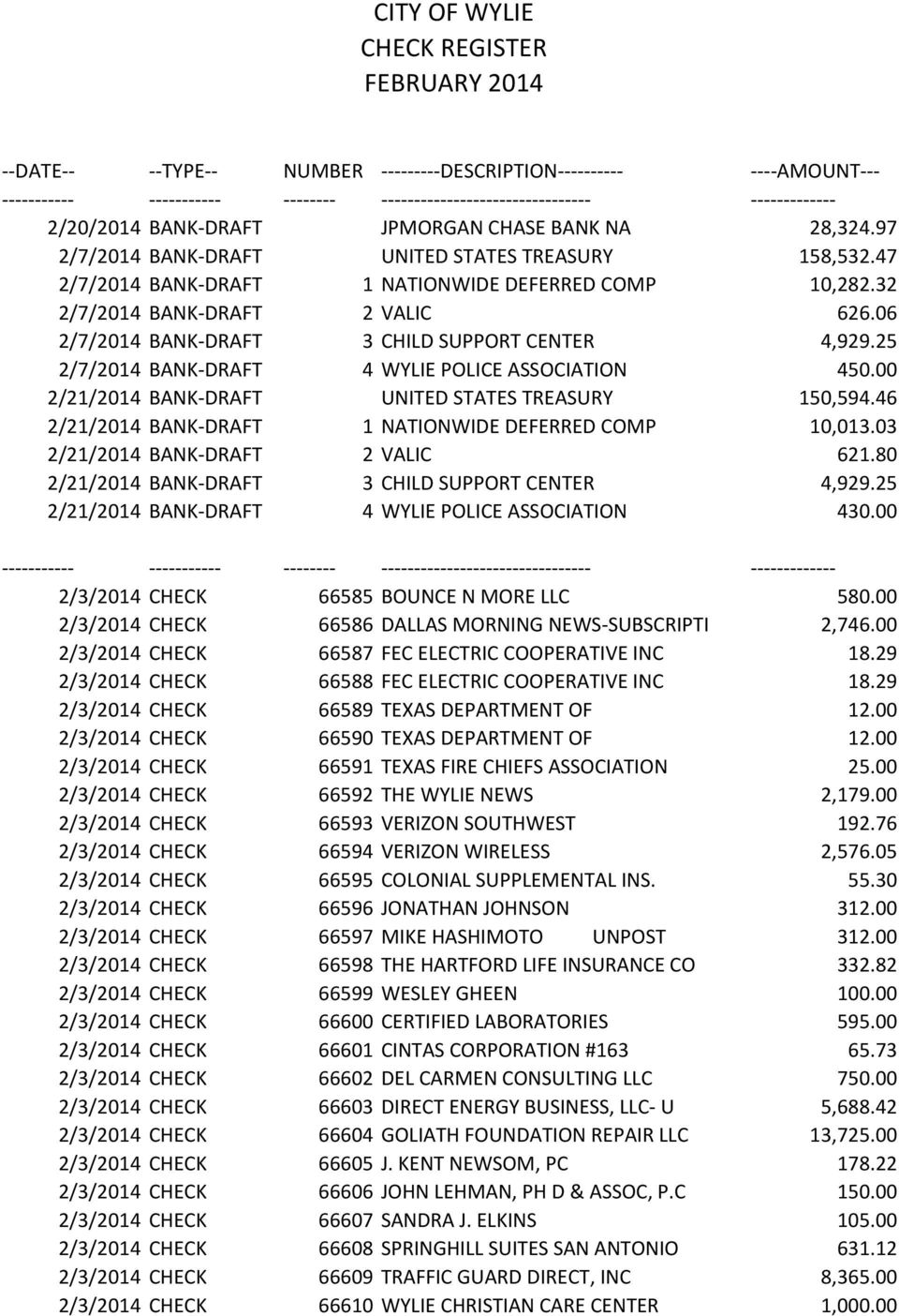 46 2/21/2014 BANK-DRAFT 1 NATIONWIDE DEFERRED COMP 10,013.03 2/21/2014 BANK-DRAFT 2 VALIC 621.80 2/21/2014 BANK-DRAFT 3 CHILD SUPPORT CENTER 4,929.