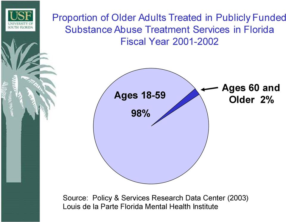 18-59 98% Ages 60 and Older 2% Source: Policy & Services Research