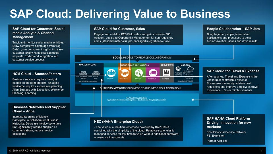 End-to-end integration into customer service process SAP Cloud for Customer, Sales Engage and mobilize B2B Field sales and gain customer 360; Account, Lead and Opportunity Management for