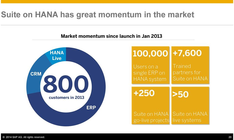 ERP on HANA system +250 Trained partners for Suite on HANA >50 ERP Suite on