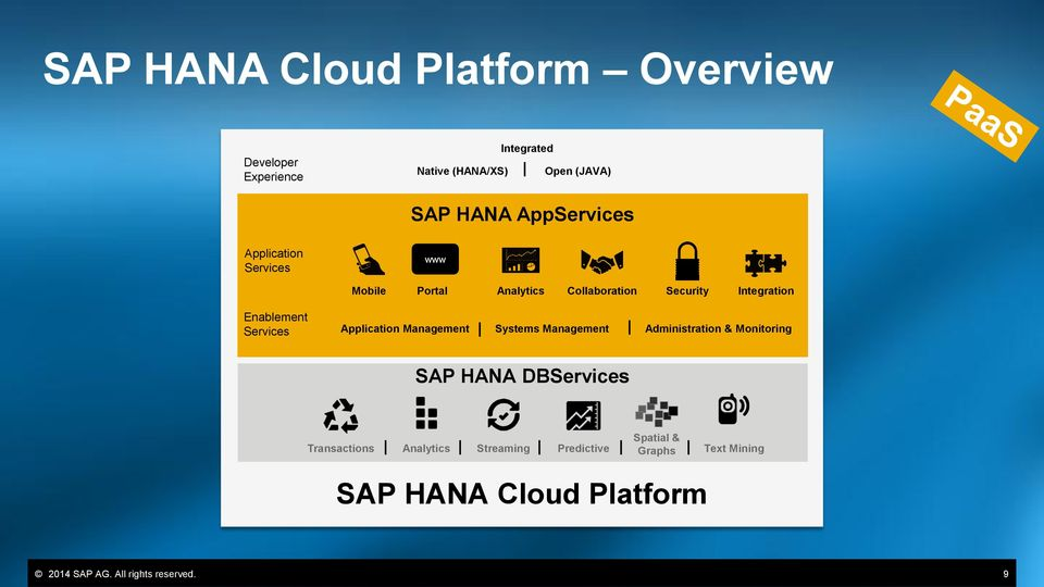 Services Application Management Systems Management Administration & Monitoring SAP HANA DBServices Spatial &