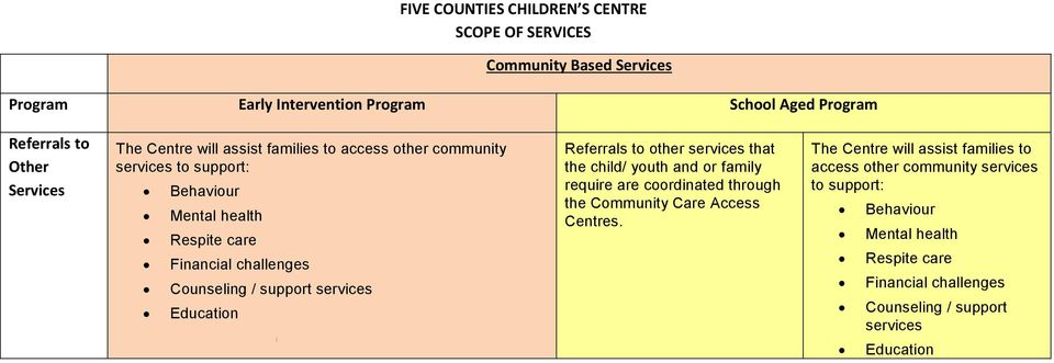 that the child/ youth and or family require are coordinated through the Community Care Access Centres.
