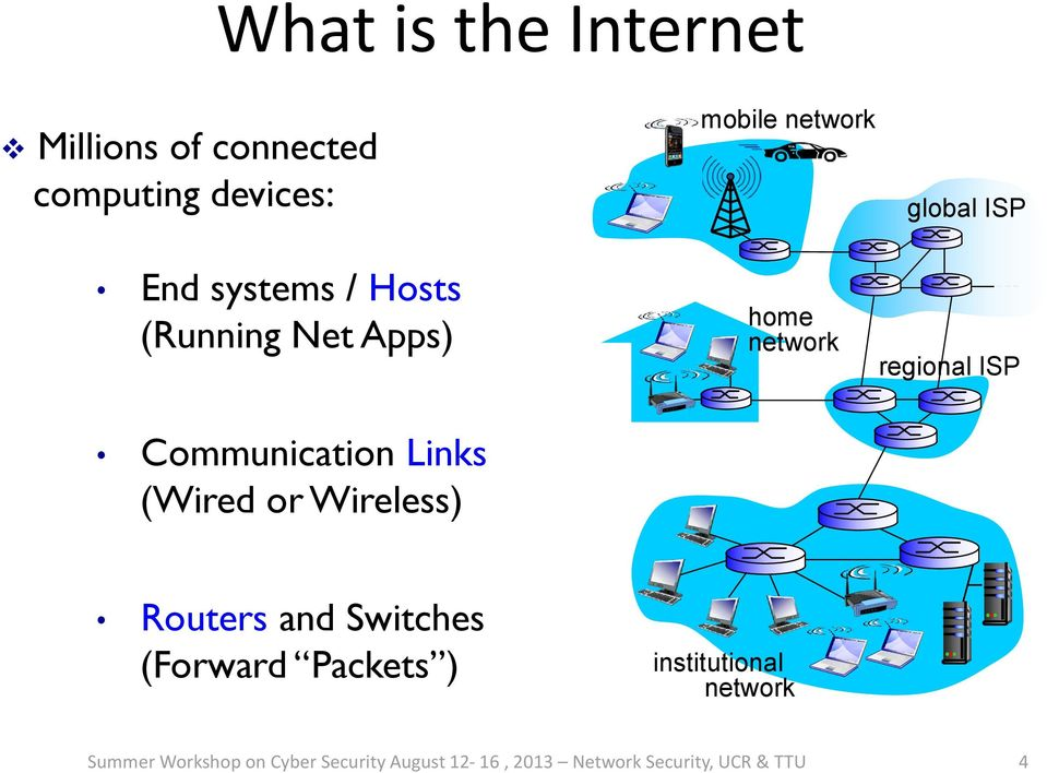 network global ISP regional ISP Routers and Switches (Forward Packets )