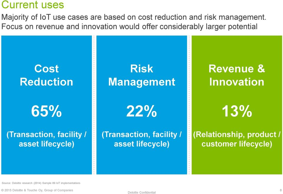 Innovation 65% 22% 13% (Transaction, facility / asset lifecycle) (Transaction, facility / asset lifecycle) (Relationship,