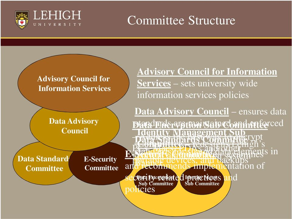 Standards the best Committee way to Sub encrypt PCs, Committee E-Security standards Macs, Committee for PDAs redesigns shared and data other Lehigh s examines elements in portable