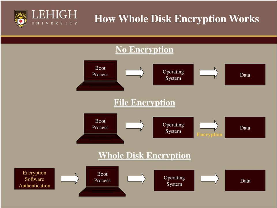 Operating System Encryption Data Whole Disk Encryption
