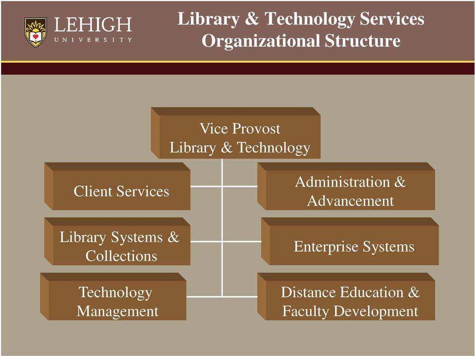 & Collections Technology Management Administration &