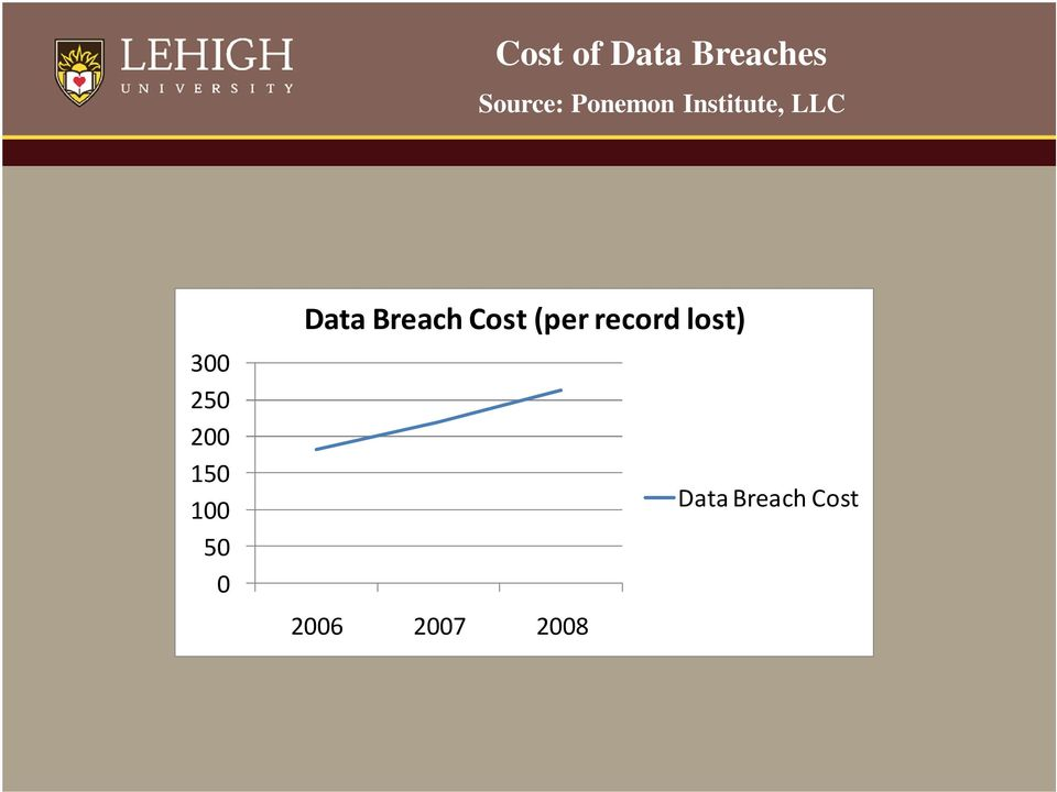 150 100 50 0 Data Breach Cost (per