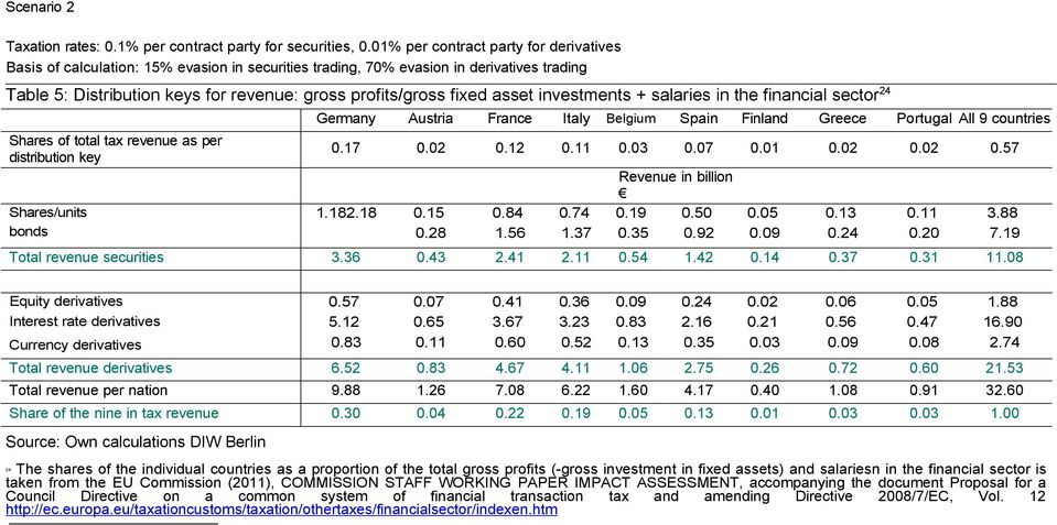 asset investments + salaries in the financial sector 24 Shares of total tax revenue as per distribution key Shares/units bonds Germany Austria France Italy Belgium Spain Finland Greece Portugal All 9