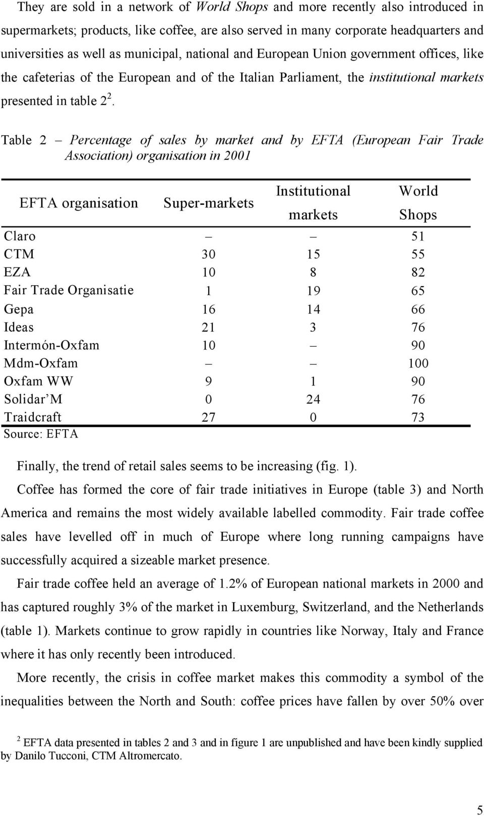 Table 2 Percentage of sales by market and by EFTA (European Fair Trade Association) organisation in 2001 EFTA organisation Super-markets Institutional World markets Shops Claro 51 CTM 30 15 55 EZA 10