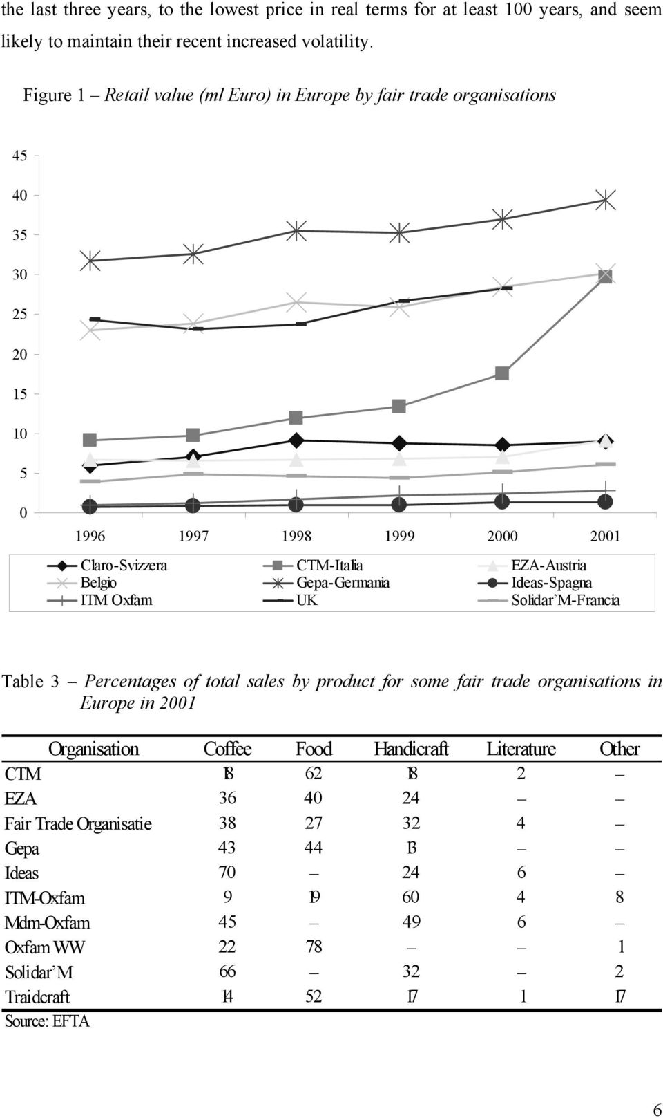 Gepa-Germania Ideas-Spagna ITM Oxfam UK Solidar M-Francia Table 3 Percentages of total sales by product for some fair trade organisations in Europe in 2001 Organisation Coffee Food