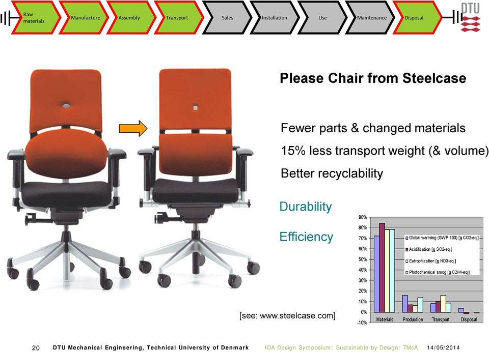 materials 15% less transport weight (& volume) Better recyclability Durability