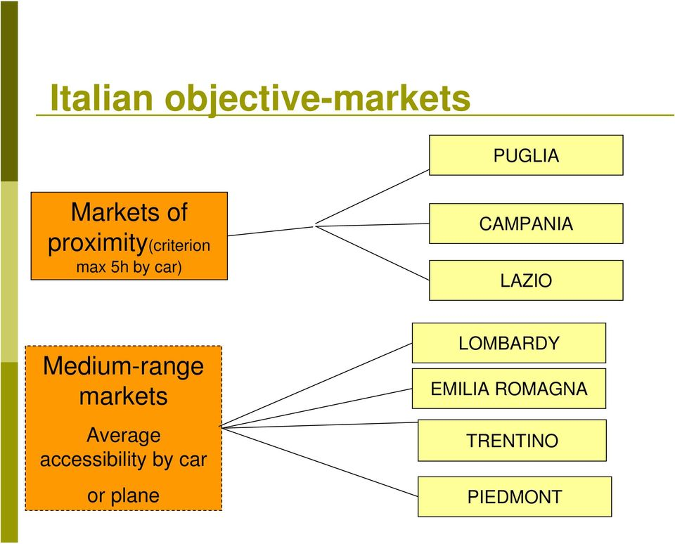 LAZIO Medium-range markets Average accessibility