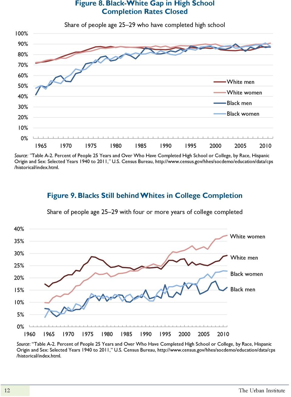 2005 2010 Source: Table A-2. Percent of People 25 Years and Over Who Have Completed High School or College, by Race, Hispanic Origin and Sex: Selected Years 1940 to 2011, U.S. Census Bureau, http://www.