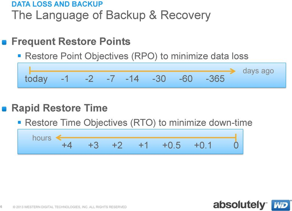 -1-2 -7-14 -30-60 -365 days ago Rapid Restore Time Restore Time