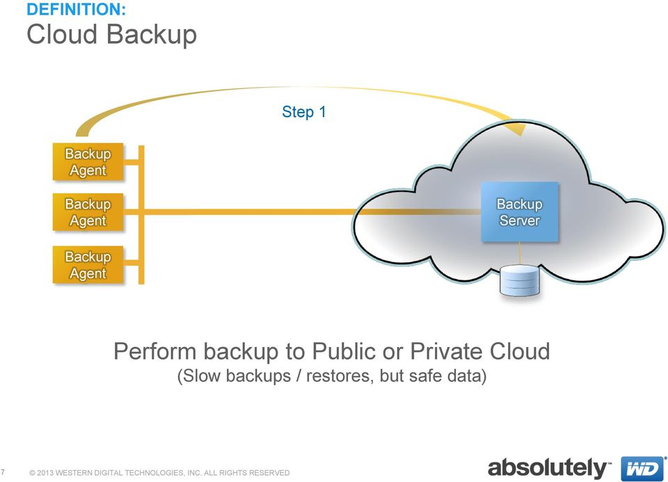 Private Cloud (Slow backups