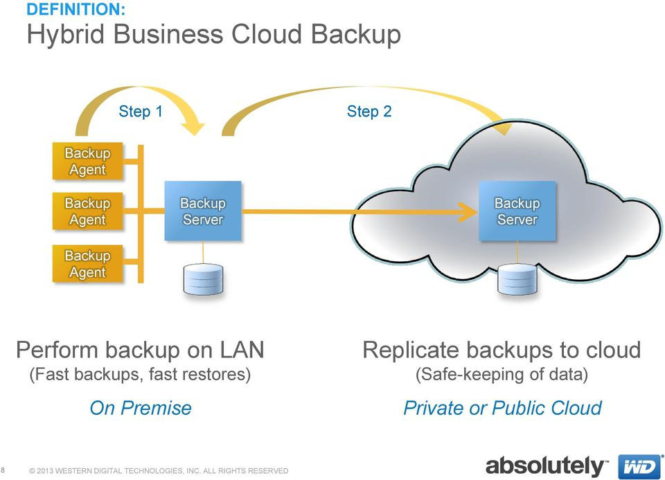 restores) On Premise Replicate backups to