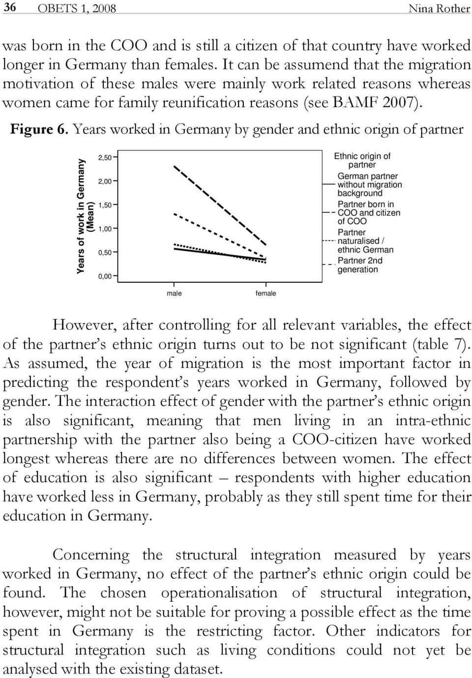 Years worked in Germany by gender and ethnic origin of partner Years of work in Germany (Mean) 2,50 2,00 1,50 1,00 0,50 0,00 Ethnic origin of partner German partner without migration background