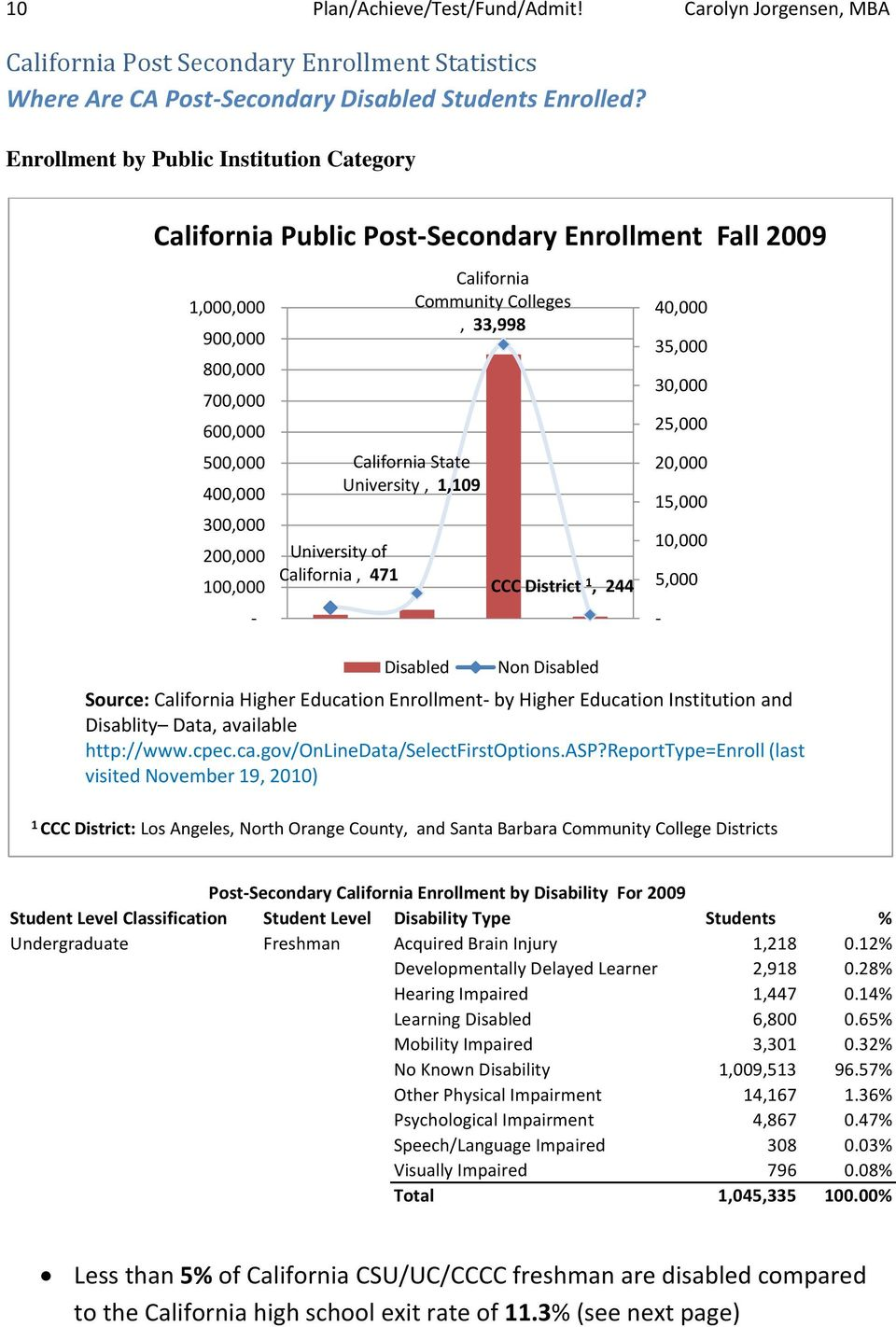 California, 471 California Community Colleges, 33,998 California State University, 1,109 CCC District 1, 244 40,000 35,000 30,000 25,000 20,000 15,000 10,000 5,000 - Disabled Non Disabled Source: