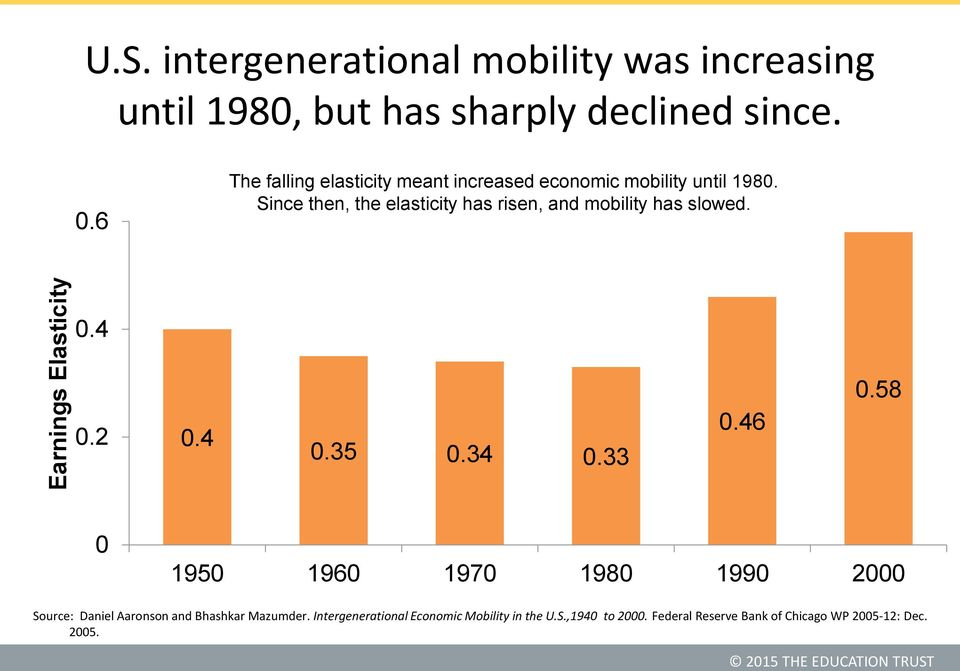 Since then, the elasticity has risen, and mobility has slowed. 0.4 0.2 0.4 0.35 0.34 0.33 0.46 0.