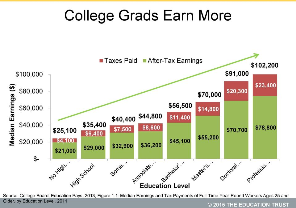 $32,900 $36,200 $56,500 $11,400 $45,100 $14,800 $55,200 $70,700 $78,800 Education Level Source: College Board, Education