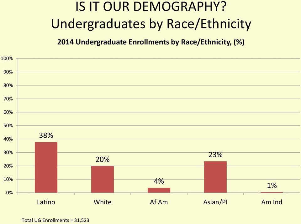 Enrollments by Race/Ethnicity, (%) 100% 90% 80% 70% 60%
