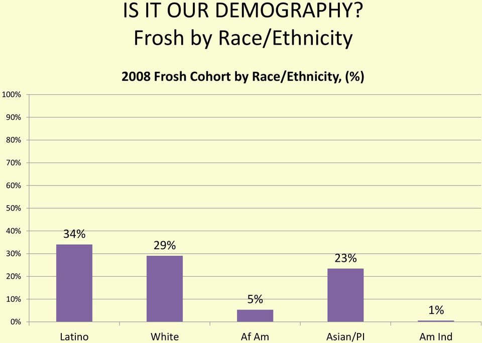 Cohort by Race/Ethnicity, (%) 90% 80% 70% 60%
