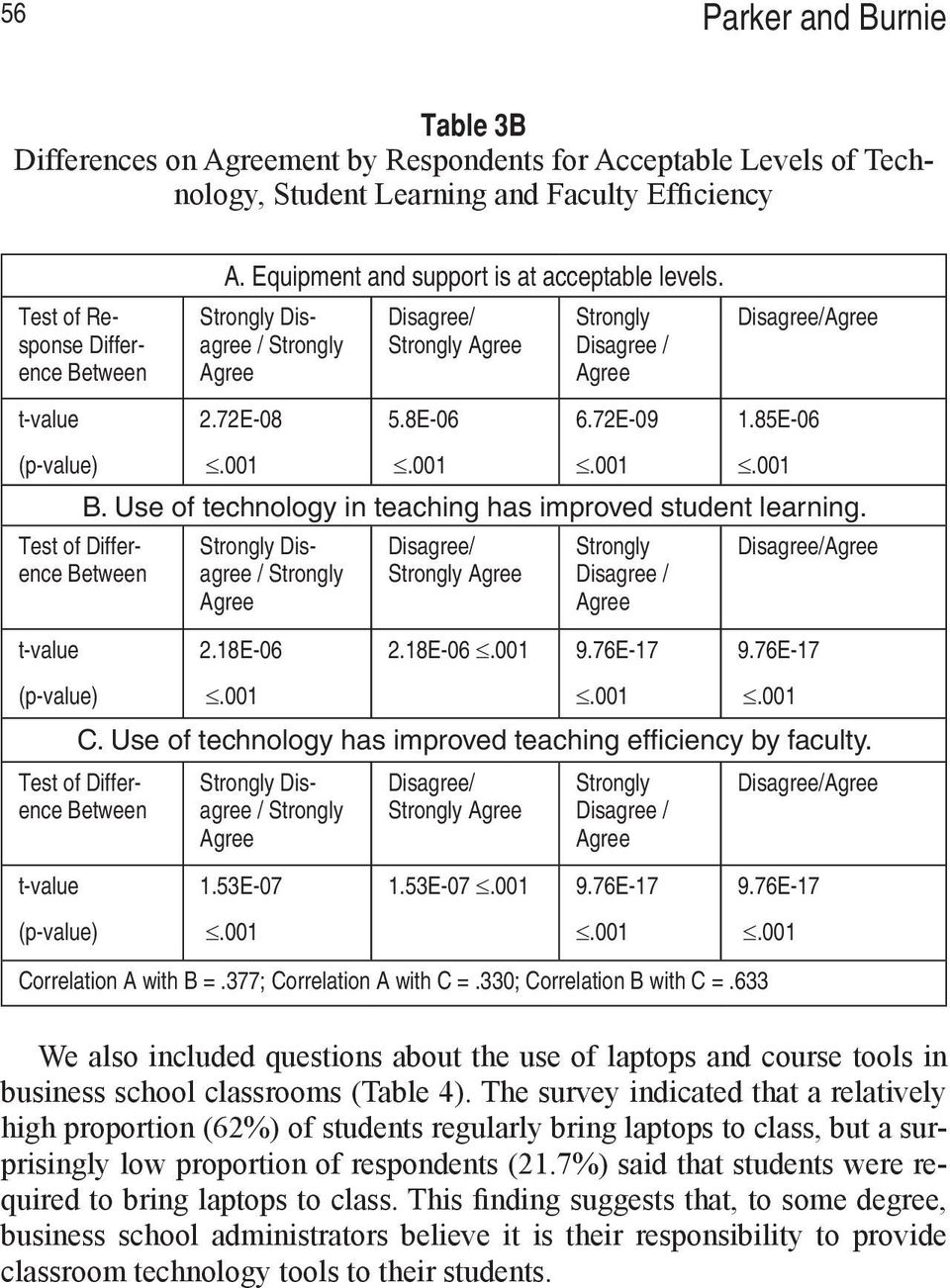 Use of technology in teaching has improved student learning. Test of Difference Between t-value (p-value) Strongly Disagree / Strongly Agree 2.18E-06 Disagree/ Strongly Agree 2.