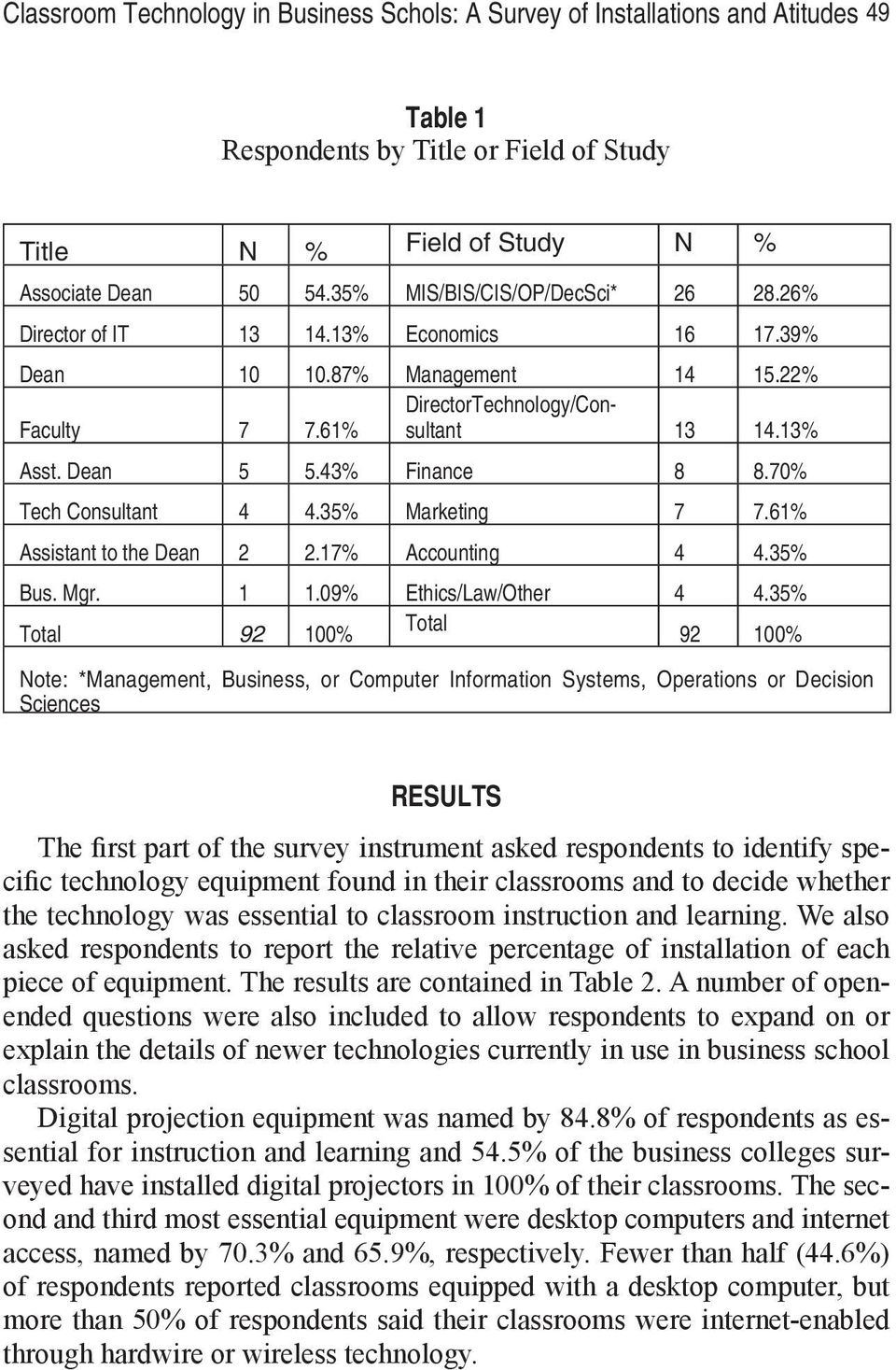 43% Finance 8 8.70% Tech Consultant 4 4.35% Marketing 7 7.61% Assistant to the Dean 2 2.17% Accounting 4 4.35% Bus. Mgr. 1 1.09% Ethics/Law/Other 4 4.