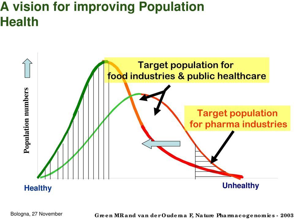 Target population for pharma industries Healthy Unhealthy