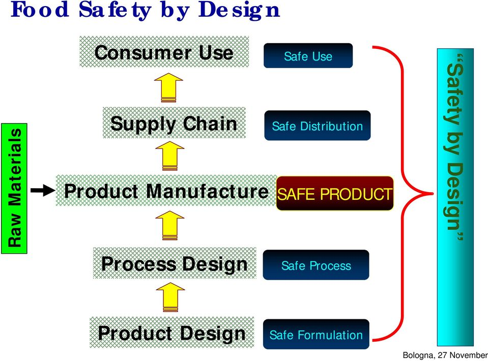 Safe Use Safe Distribution SAFE PRODUCT Safe