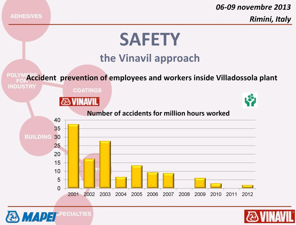 Number of accidents for million hours worked 2001
