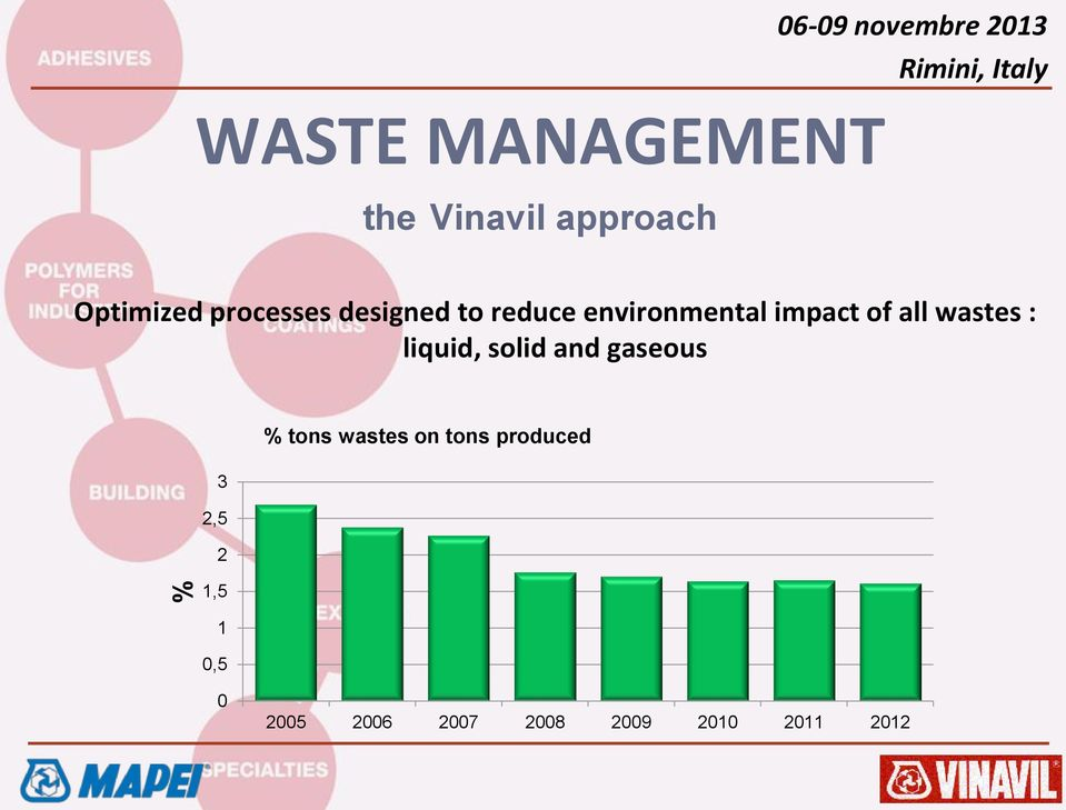 wastes : liquid, solid and gaseous 3 2,5 2 1,5 % tons