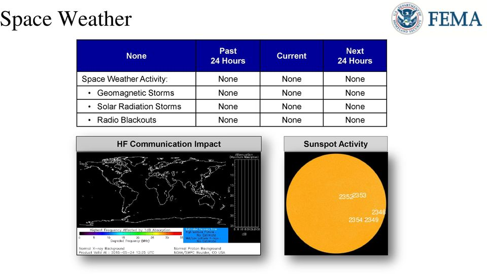 None None HF Communication Impact Sunspot Activity http://www.swpc.noaa.