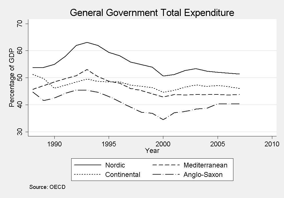 When we look not at social spending but total government expenditure, the first impression is confirmed (See figure 2, p. 5).