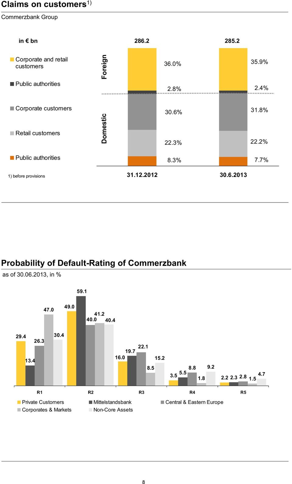 7% Probability of Default-Rating of Commerzbank as of 30.06.2013, in % 59.1 47.0 49.0 41.2 40.0 40.4 29.4 13.4 26.3 30.4 19.7 16.0 22.1 8.5 15.