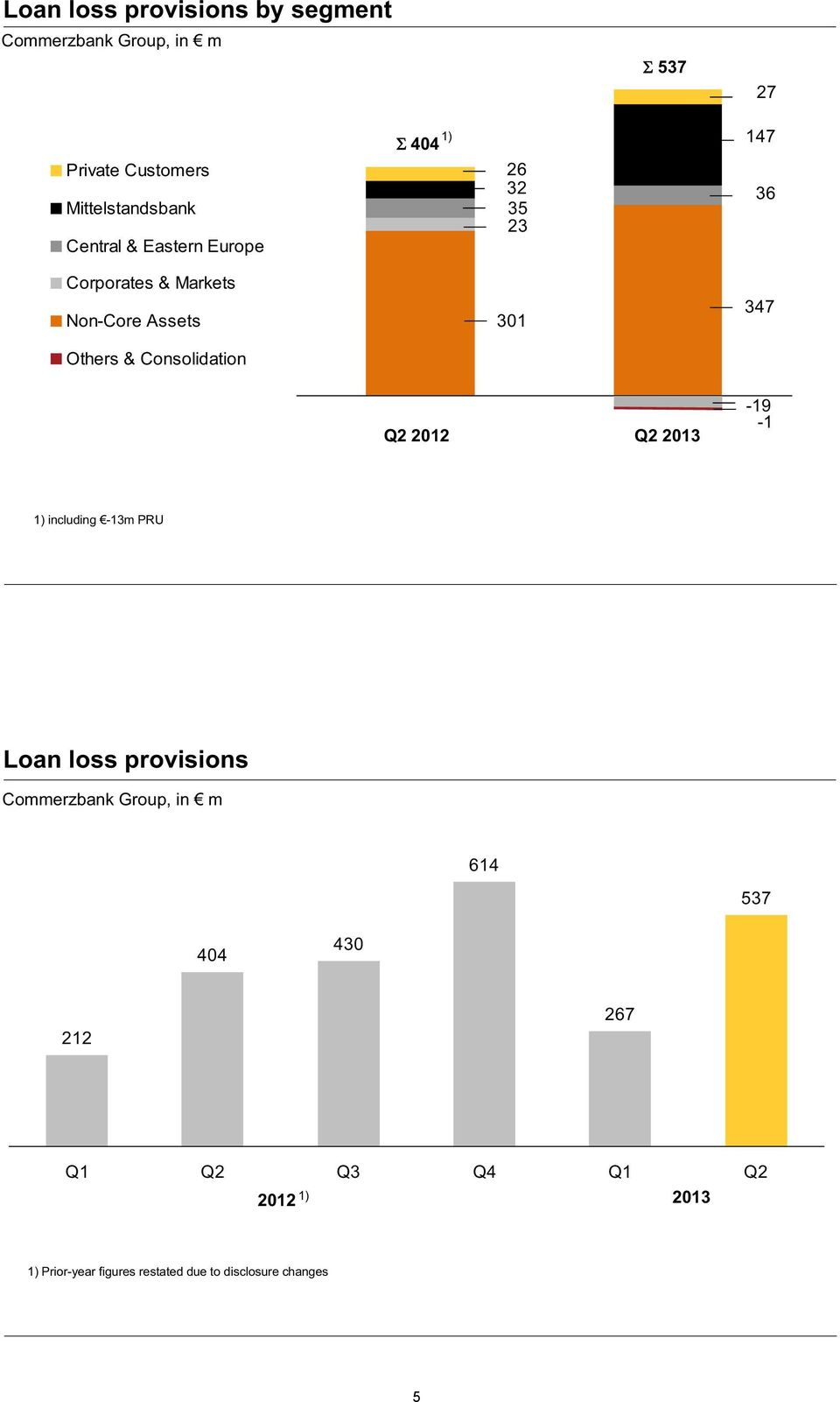 Consolidation Q1 2012 Q1 2013 Q2 2012 Q2 2013-19 -1 including -13m PRU Loan loss provisions Commerzbank