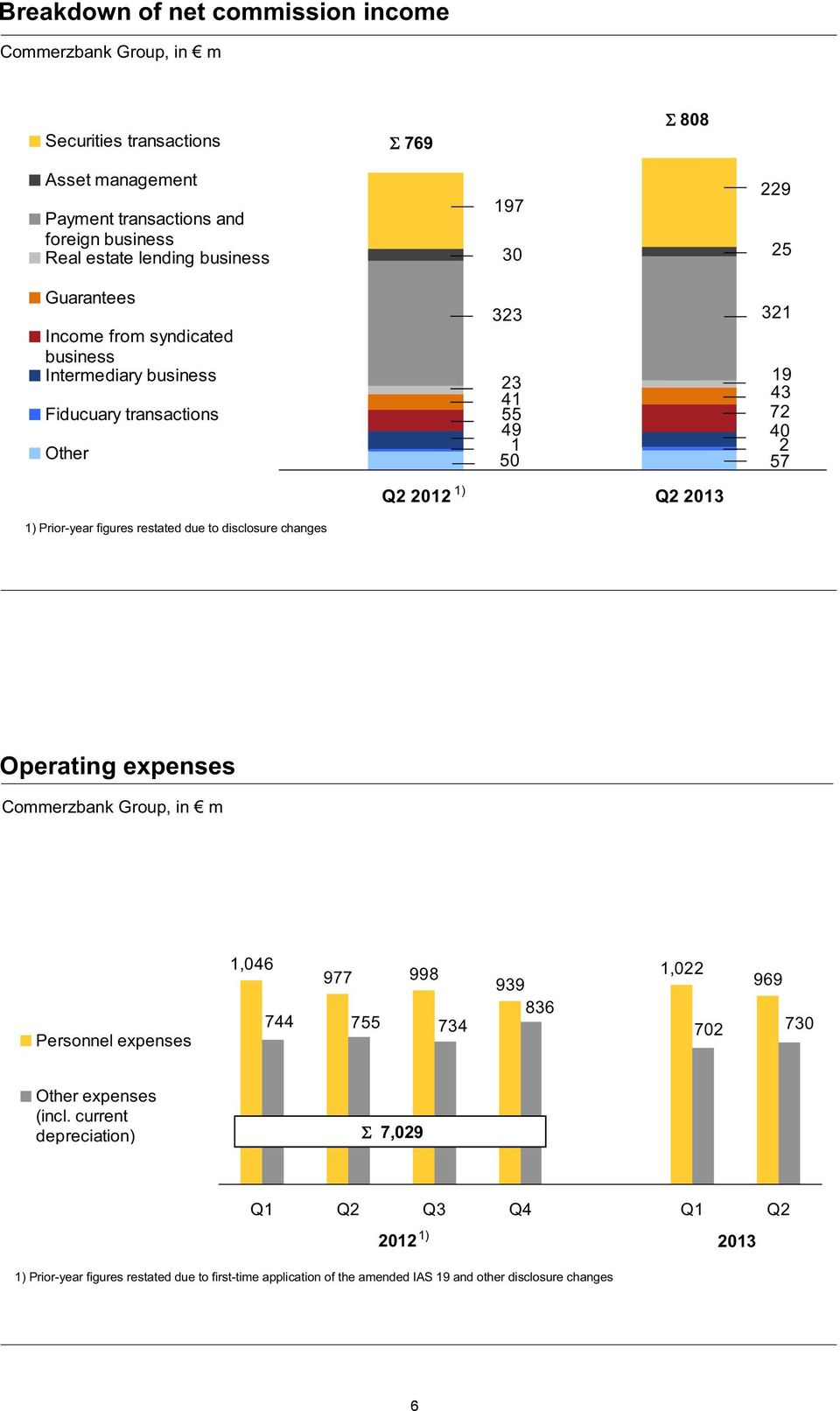 Prior-year figures restated due to disclosure changes Operating expenses Commerzbank Group, in m Personnel expenses 1,046 977 998 744 755 734 1,022 939 969 836 702 730 Other