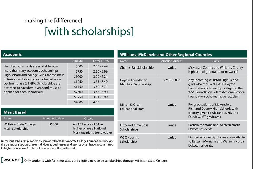 Merit Based Name Williston State College Merit Scholarship Amount/Student $5000 Amount $500 $750 $1000 $1250 $1750 $2500 $3250 $4000 Criteria (GPA) 2.00-2.49 2.50-2.99 3.00-3.24 3.25-3.49 3.50-3.74 3.