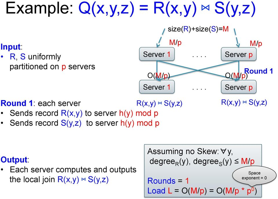 ... Server p Round 1: each server R(x,y) S(y,z) Sends record R(x,y) to server h(y) mod p Sends record S(y,z) to server
