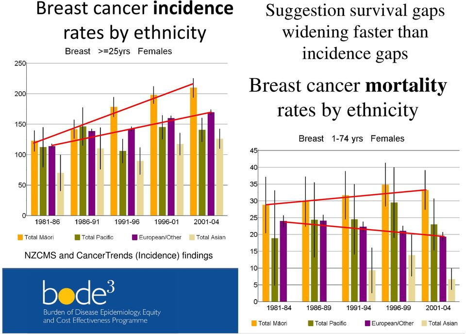 incidence gaps Breast cancer mortality rates by