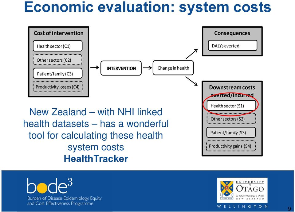linked health datasets has a wonderful tool for calculating these health system costs HealthTracker