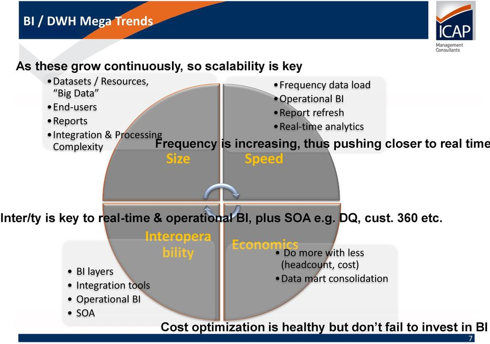 time Size Speed Inter/ty is key to real-time & operational BI, plus SOA e.g. DQ, cust. 360 etc.