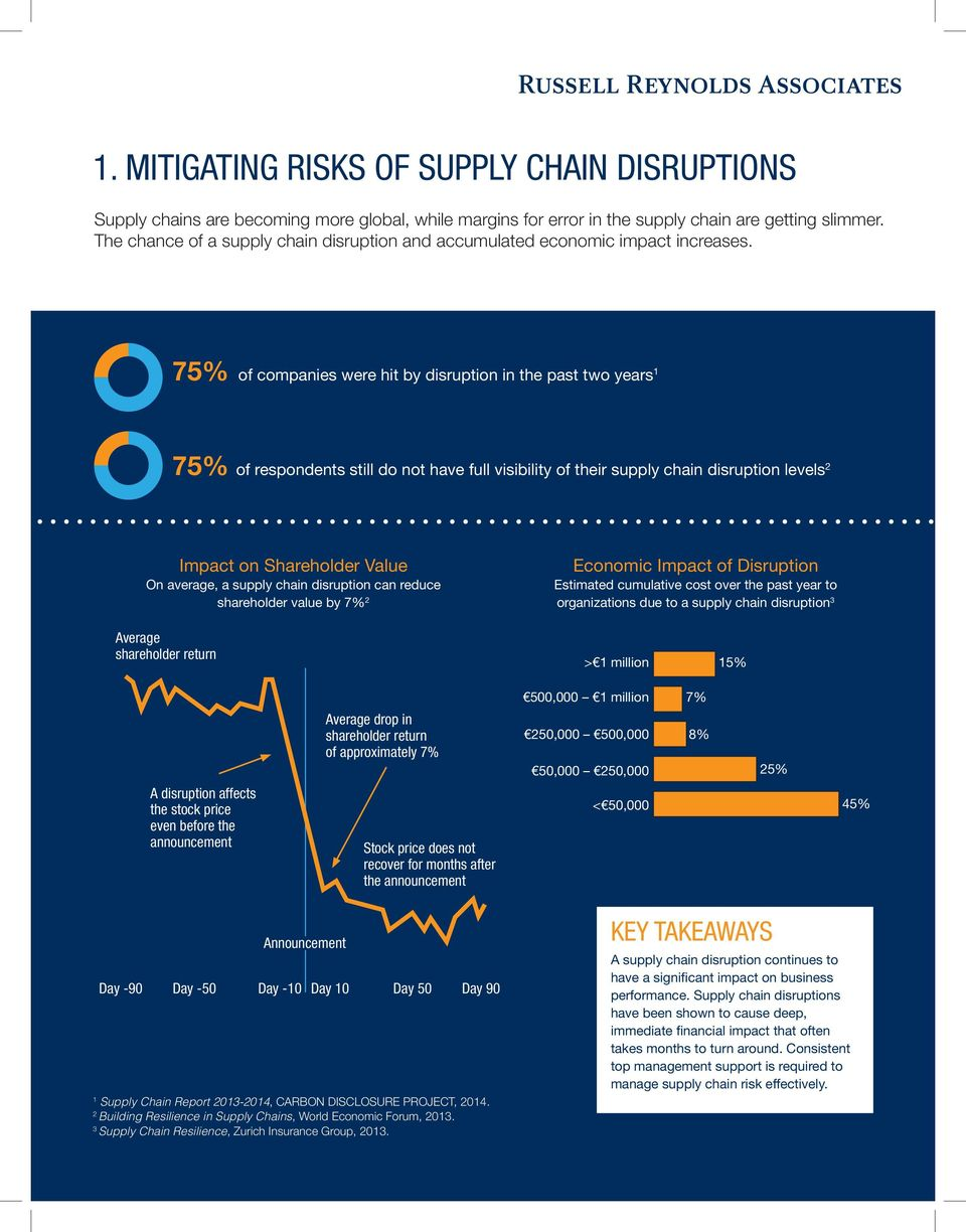 75% of companies were hit by disruption in the past two years 75% of respondents still do not have full visibility of their supply chain disruption levels Impact on Shareholder Value On average, a