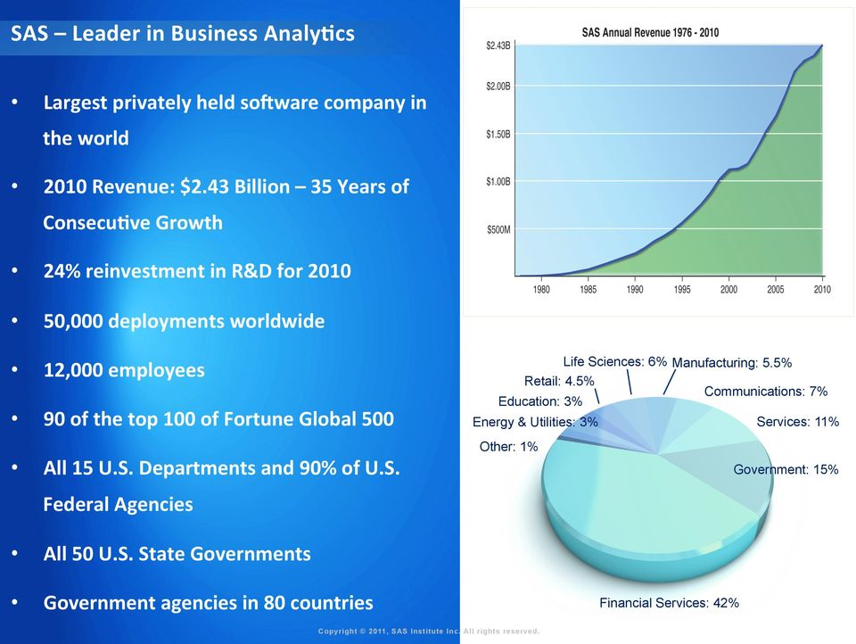 of Fortune Global 500 Life Sciences: 6% Manufacturing: 5.5% Retail: 4.