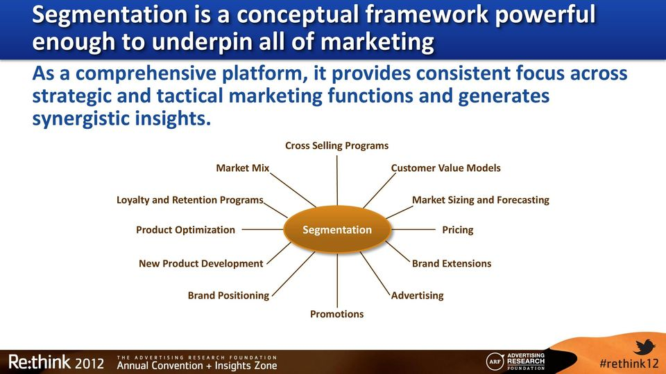 Cross Selling Programs Market Mix Customer Value Models Loyalty and Retention Programs Product Optimization