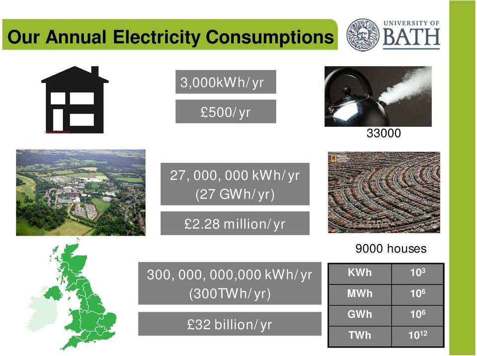28 million/yr 300, 000, 000,000 kwh/yr (300TWh/yr)