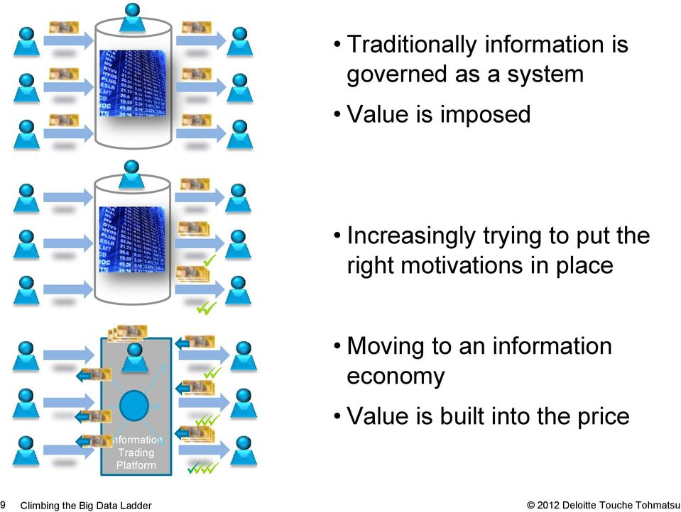 motivations in place Moving to an information economy Value is built